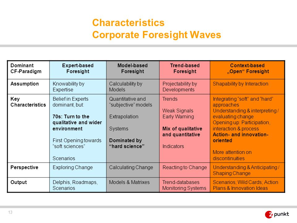 Characteristics Corporate Foresight Waves