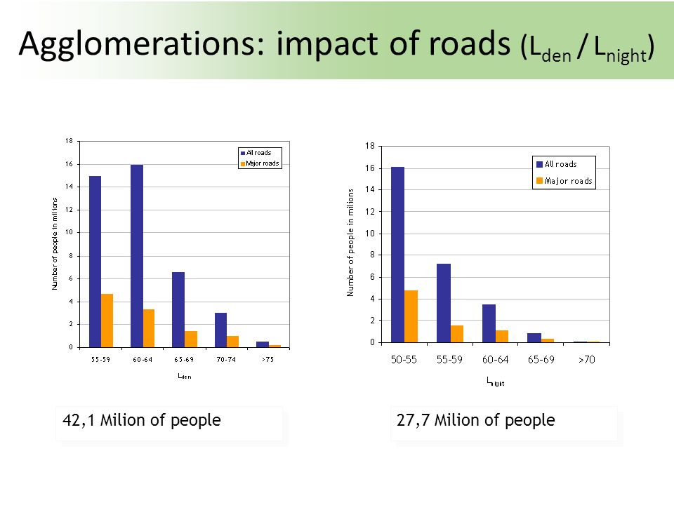 Agglomerations: impact of roads (Lden / Lnight)