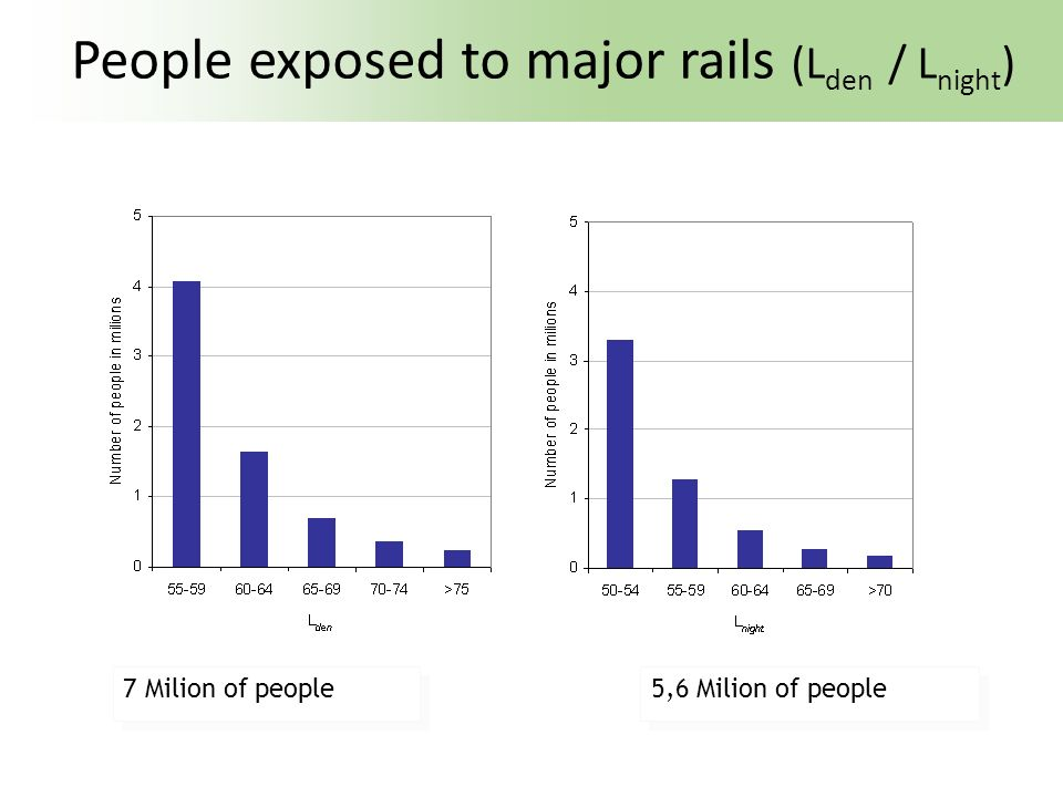 People exposed to major rails (Lden / Lnight)