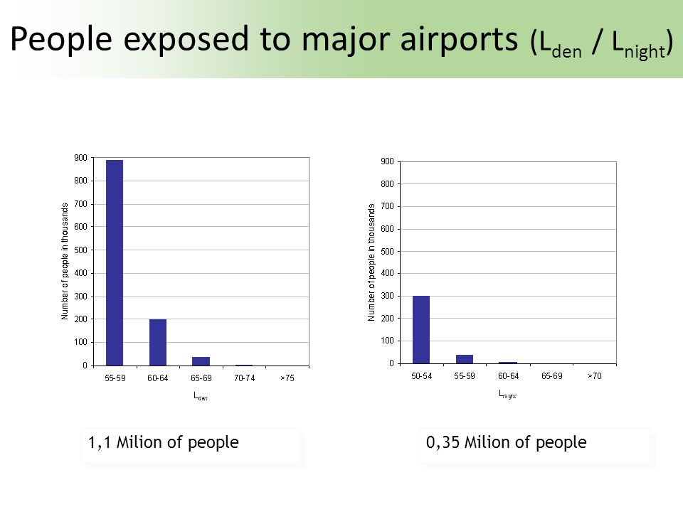 People exposed to major airports (Lden / Lnight)
