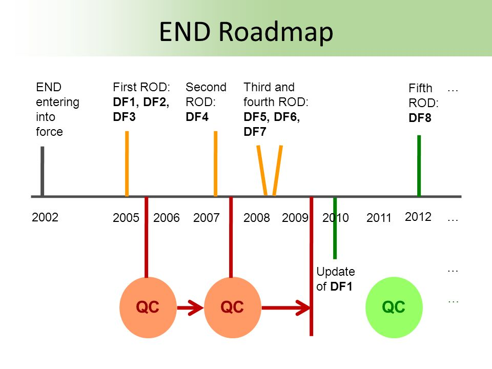 END Roadmap QC QC QC END entering into force First ROD: DF1, DF2, DF3