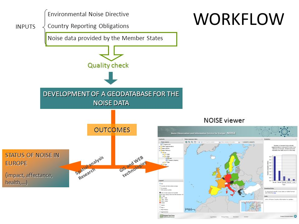 DEVELOPMENT OF A GEODATABASE FOR THE NOISE DATA