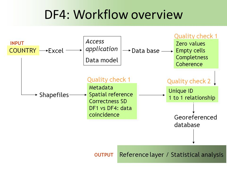 DF4: Workflow overview Quality check 1 Access application Data model