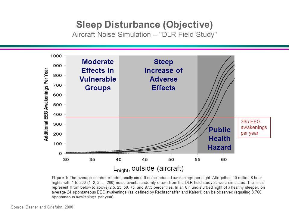 Sleep Disturbance (Objective) Aircraft Noise Simulation – DLR Field Study