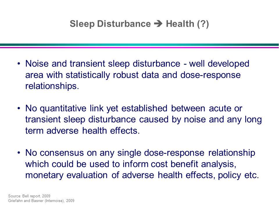 Sleep Disturbance  Health ( )