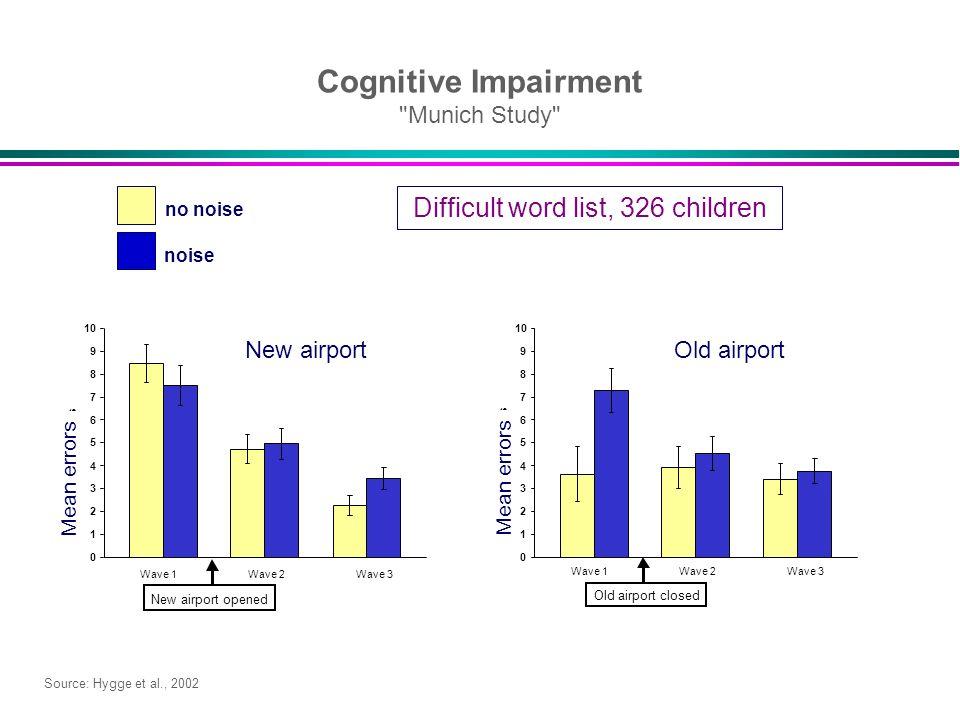Cognitive Impairment Munich Study