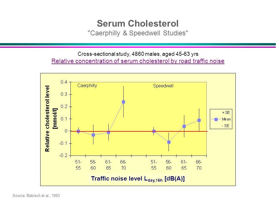 Serum Cholesterol Caerphilly & Speedwell Studies