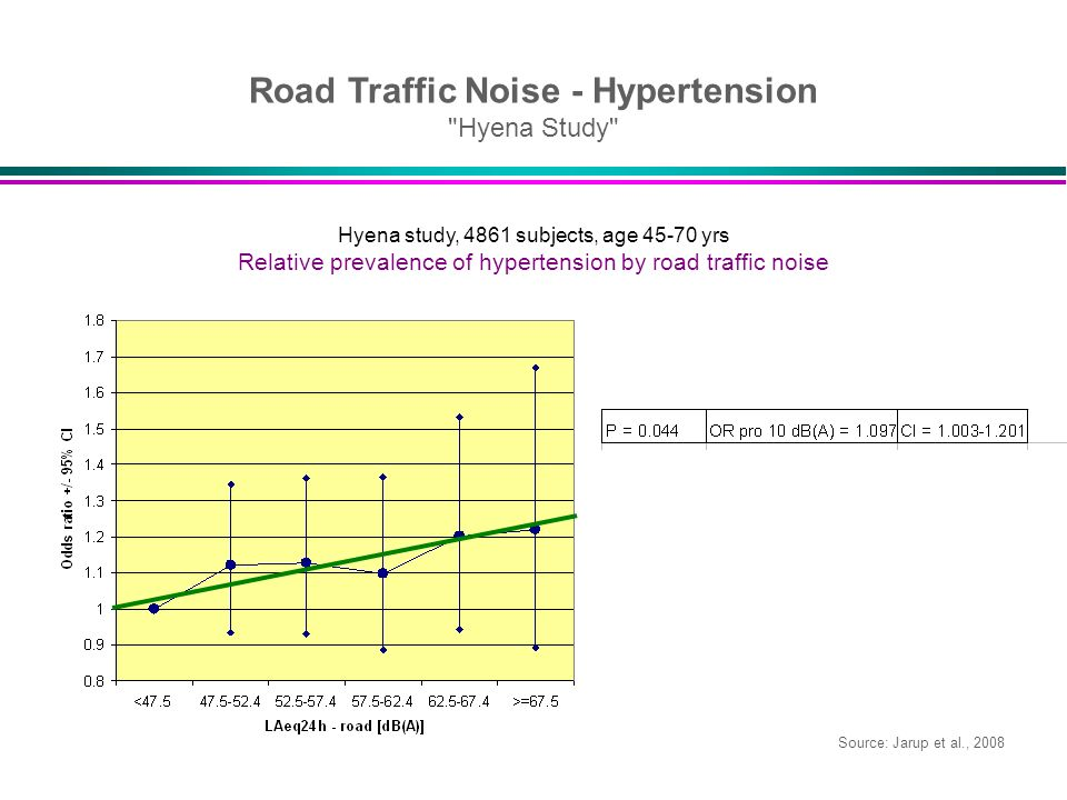 Road Traffic Noise - Hypertension Hyena Study