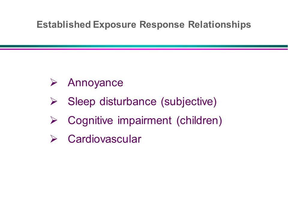 Established Exposure Response Relationships