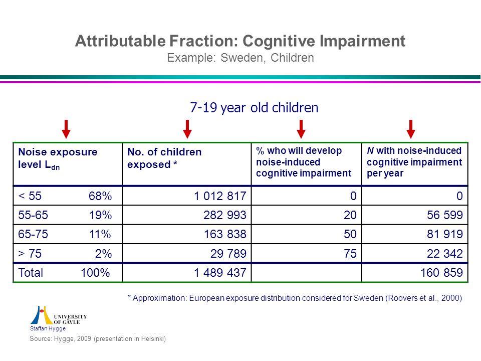 Attributable Fraction: Cognitive Impairment Example: Sweden, Children