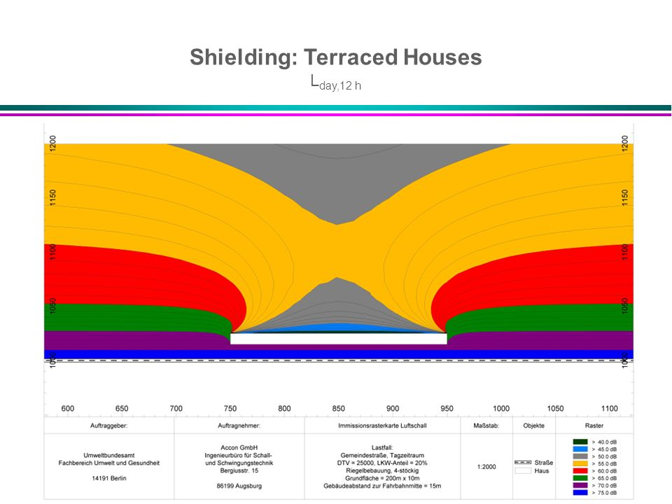 Shielding: Terraced Houses Lday,12 h