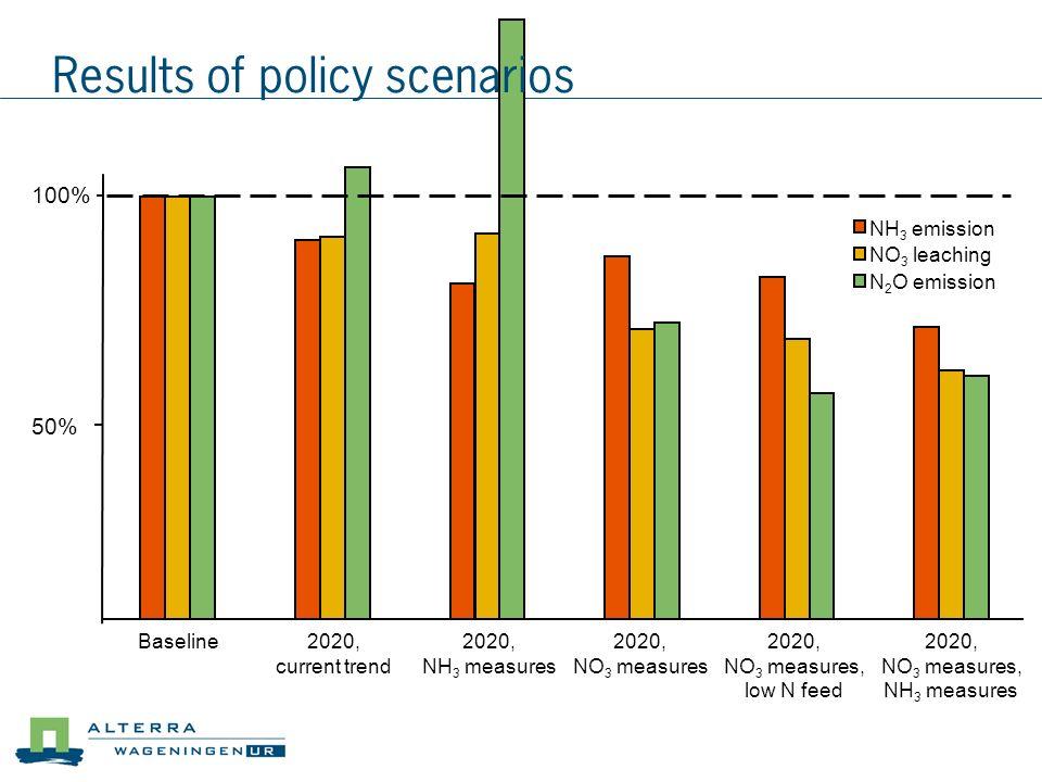 Results of policy scenarios
