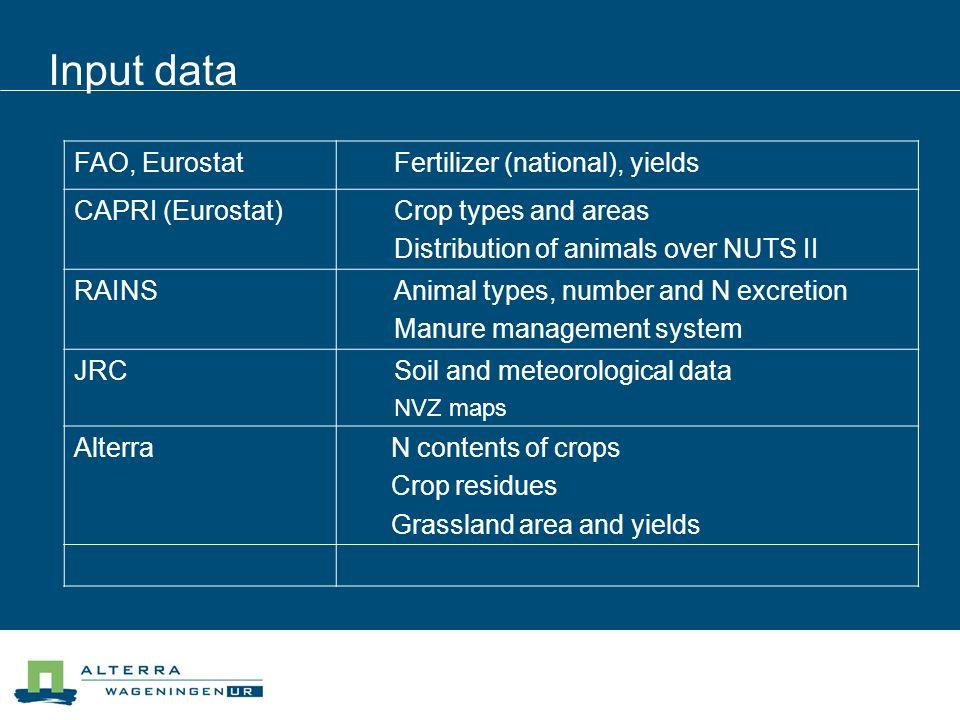 Input data FAO, Eurostat Fertilizer (national), yields