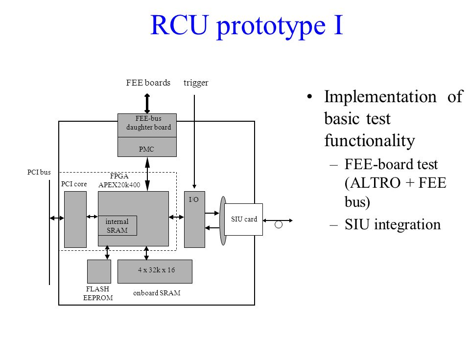RCU+prototype+I+Implementation+of+basic+test+functionality hlt architecture ppt video online download  at cos-gaming.co