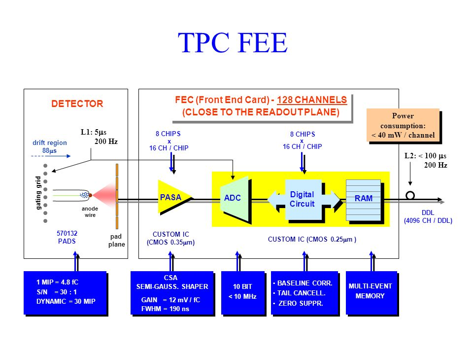 FEC+%28Front+End+Card%29+ +128+CHANNELS+%28CLOSE+TO+THE+READOUT+PLANE%29 hlt architecture ppt video online download  at cos-gaming.co