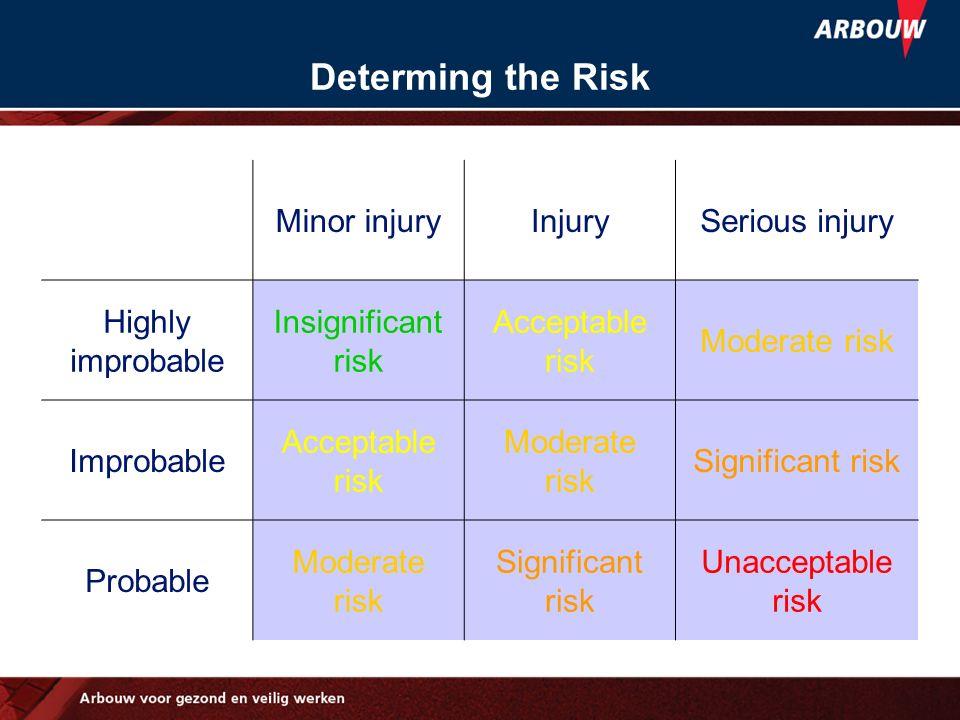 Determing the Risk Minor injury Injury Serious injury