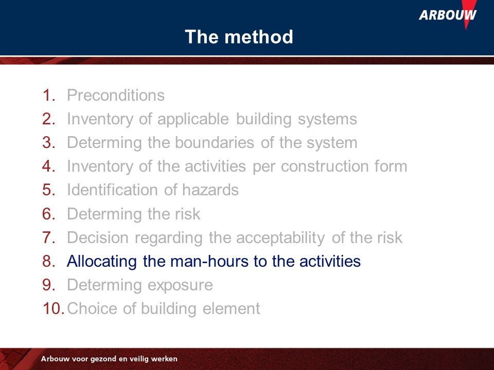 The method Preconditions Inventory of applicable building systems