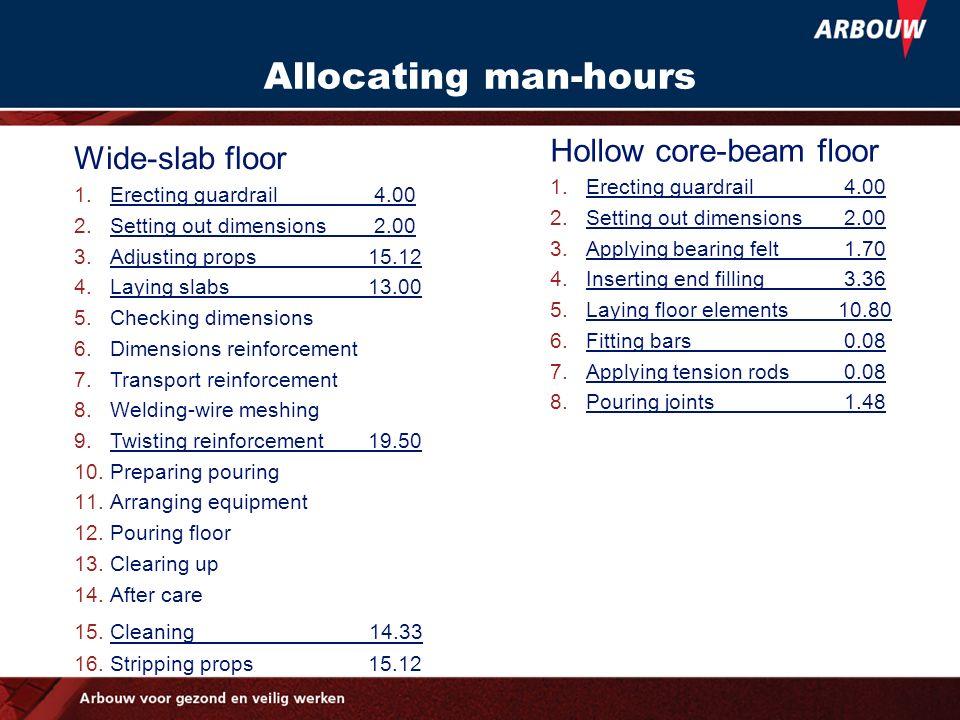 Allocating man-hours Hollow core-beam floor Wide-slab floor