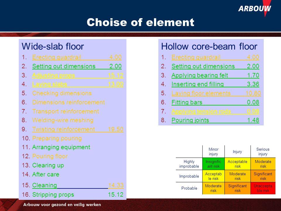 Choise of element Wide-slab floor Hollow core-beam floor