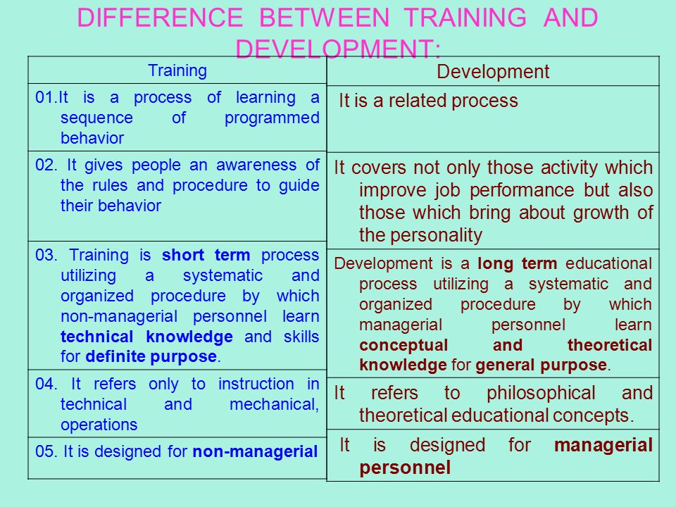 differences between coaching and other learning and development methods And with discovery learning approaches at the other between i feel that coaching and training are development of coaching although.