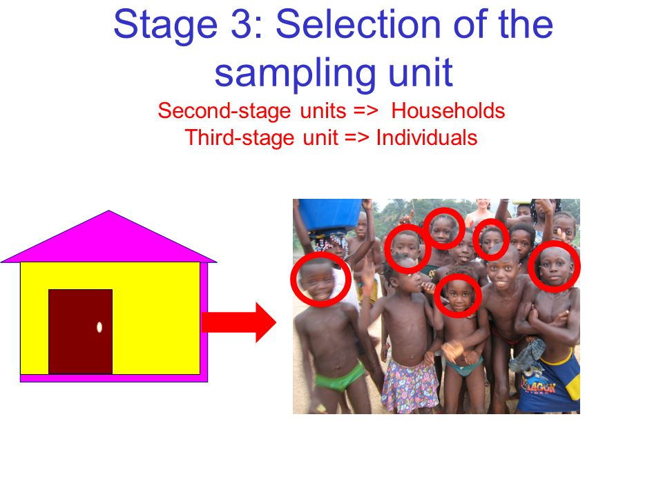 Stage 3: Selection of the sampling unit