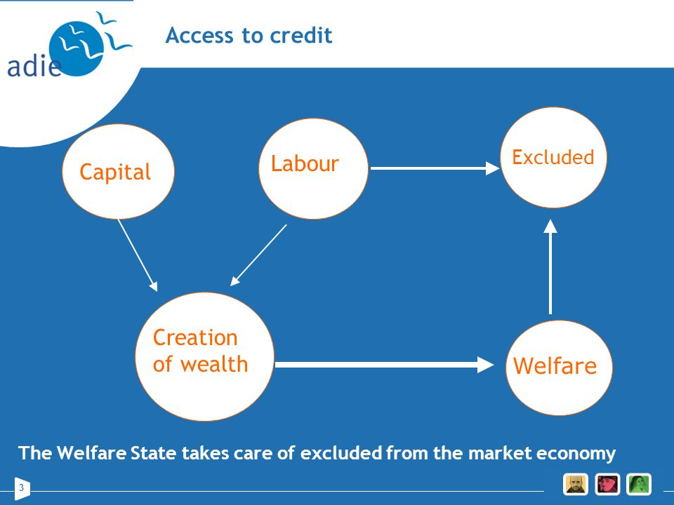 Access to credit Capitall Labour Creation of wealth Welfare Excluded