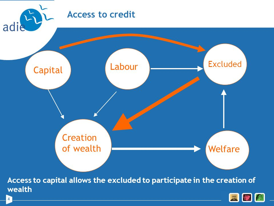 Access to credit Capital Labour Creation of wealth Welfare Excluded