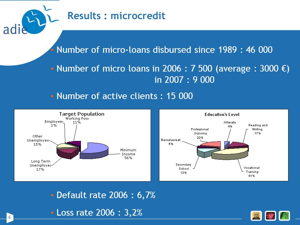 Results : microcredit Number of micro-loans disbursed since 1989 : 46 000. Number of micro loans in 2006 : 7 500 (average : 3000 €)