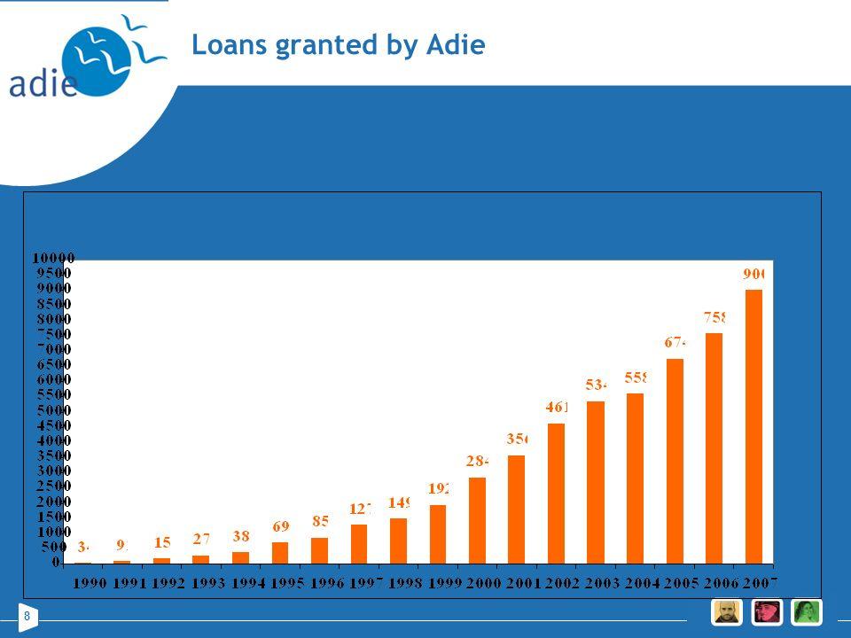 Loans granted by Adie