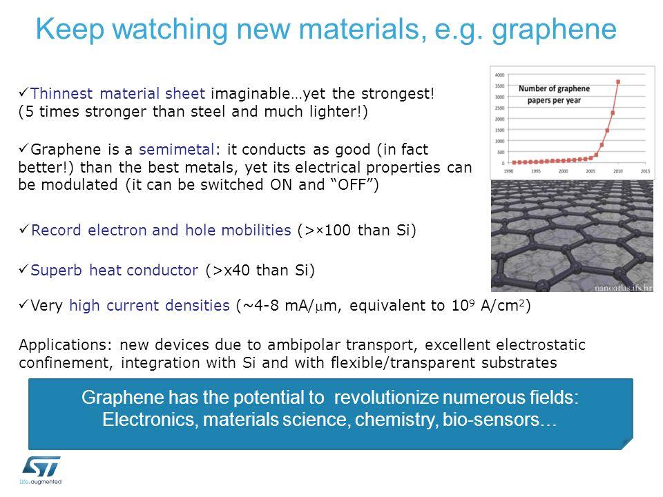 Keep watching new materials, e.g. graphene