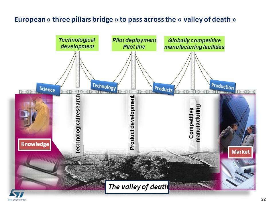 European « three pillars bridge » to pass across the « valley of death »