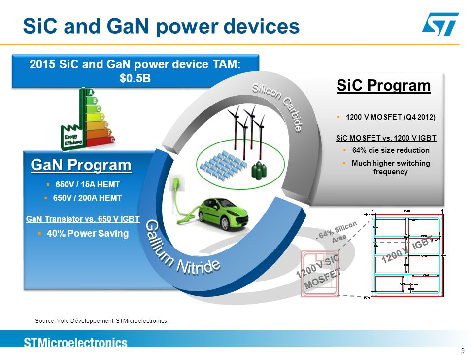 SiC and GaN power devices