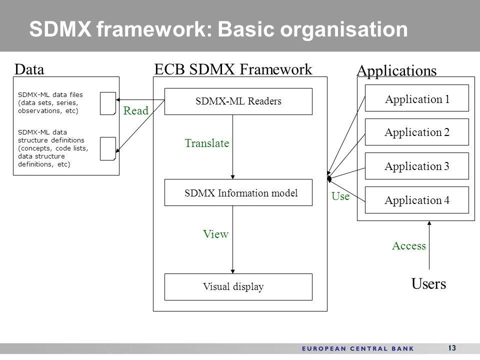 SDMX framework: Basic organisation