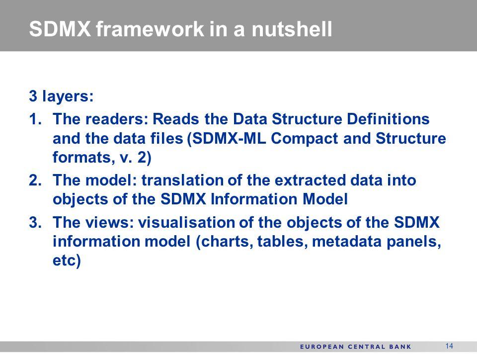 SDMX framework in a nutshell