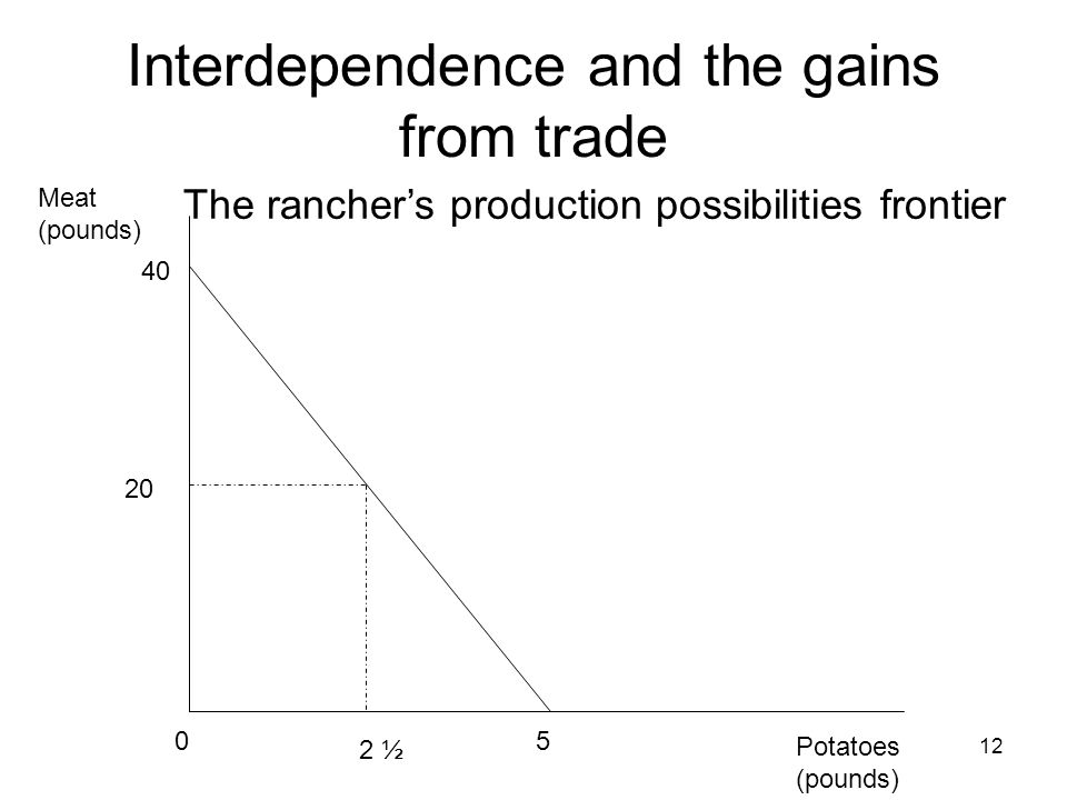 interdependence and the gains from trade Birks – mankiw chapter 3: interdependence and the gains from trade a commentary on mankiw chapter 3: interdependence and the gains from trade (mankiw 7th edition) mankiw, n g (2015.