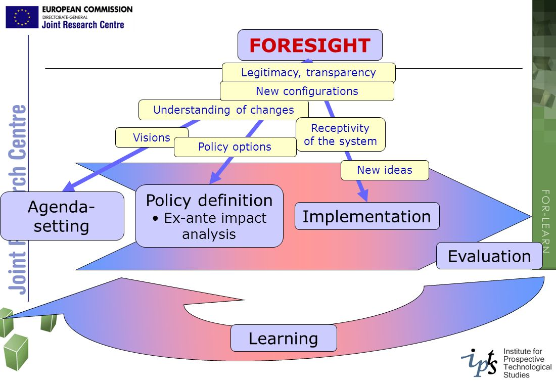 FORESIGHT Policy definition Agenda-setting Implementation Evaluation