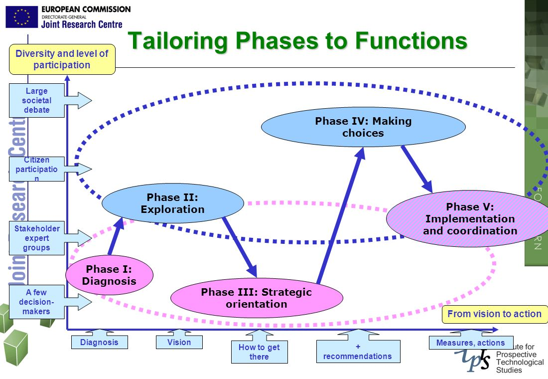 Tailoring Phases to Functions