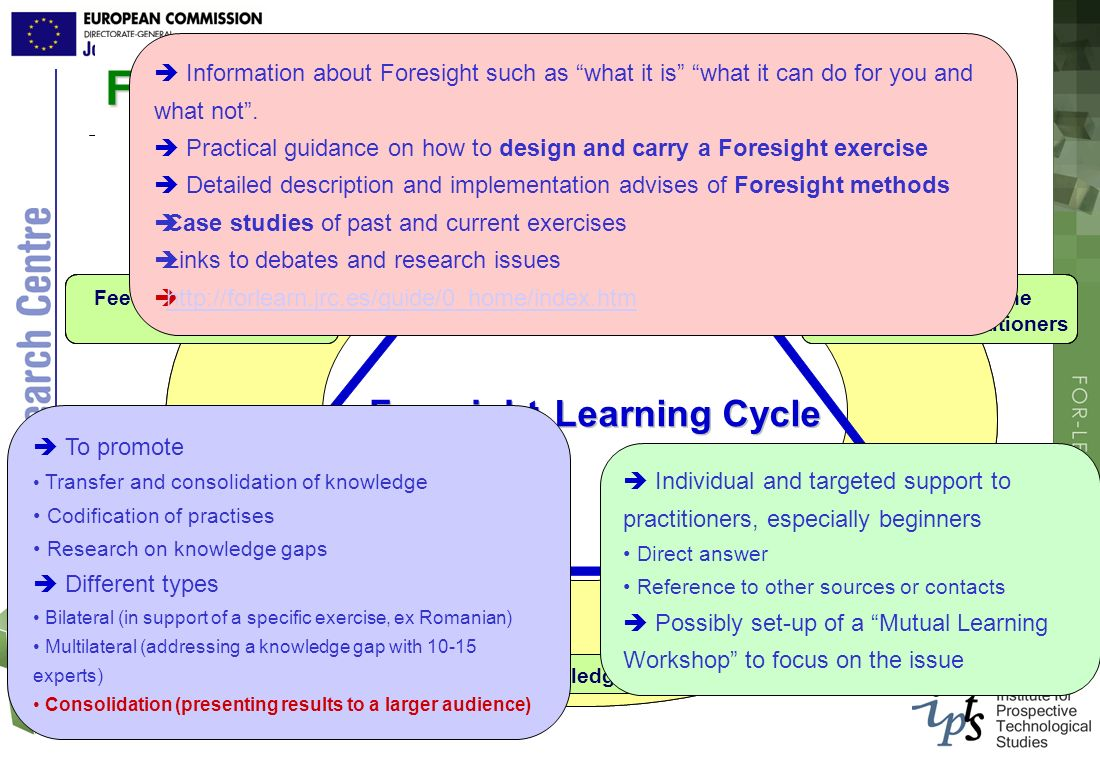 FOR-LEARN Learning Cycle
