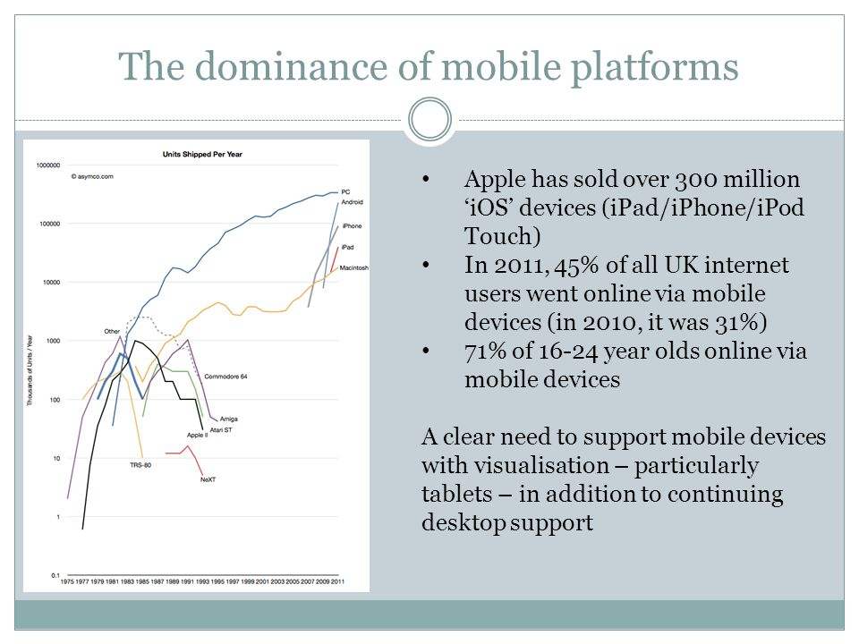 The dominance of mobile platforms