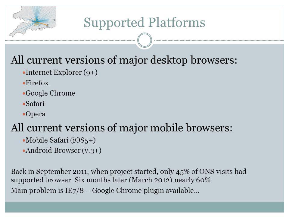 Supported Platforms All current versions of major desktop browsers: