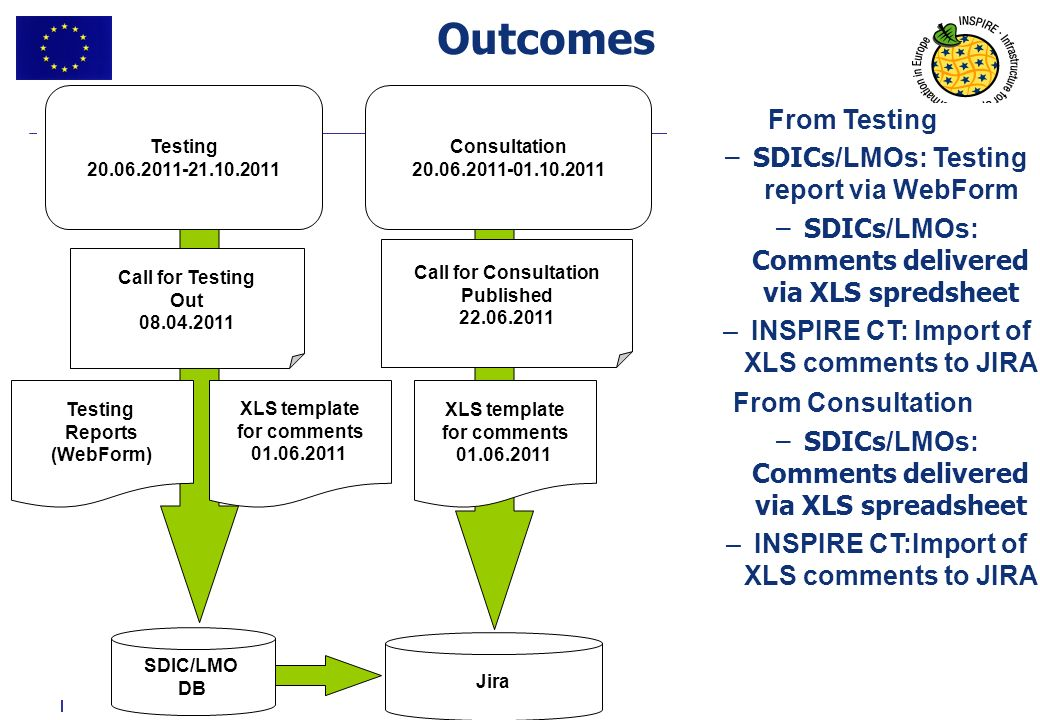 Outcomes From Testing SDICs/LMOs: Testing report via WebForm