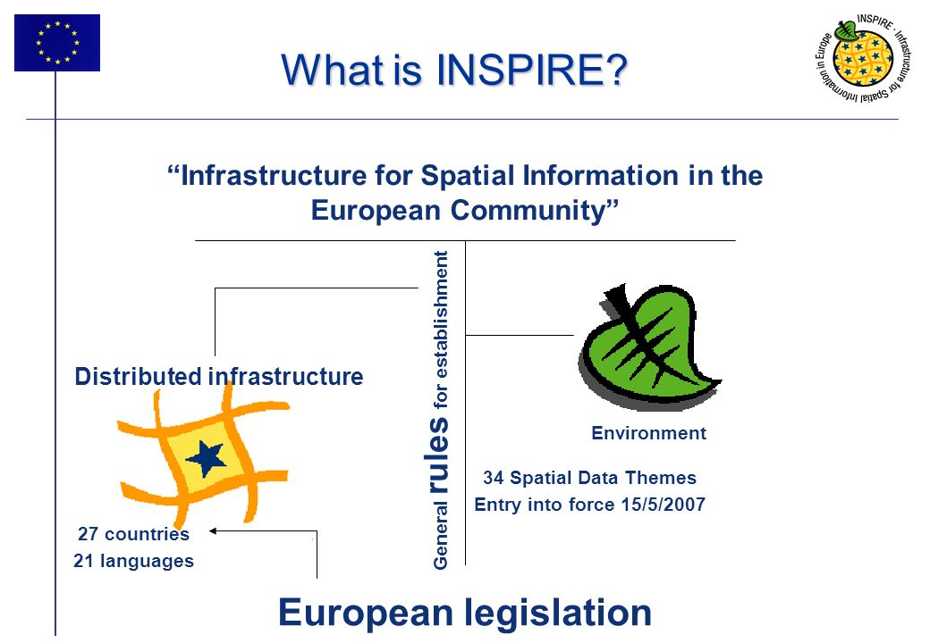 What is INSPIRE European legislation