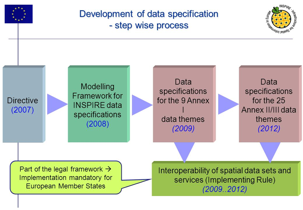 Development of data specification - step wise process