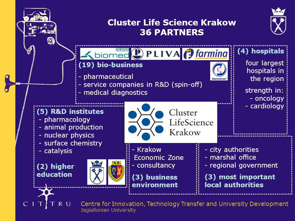 Cluster Life Science Krakow 36 PARTNERS