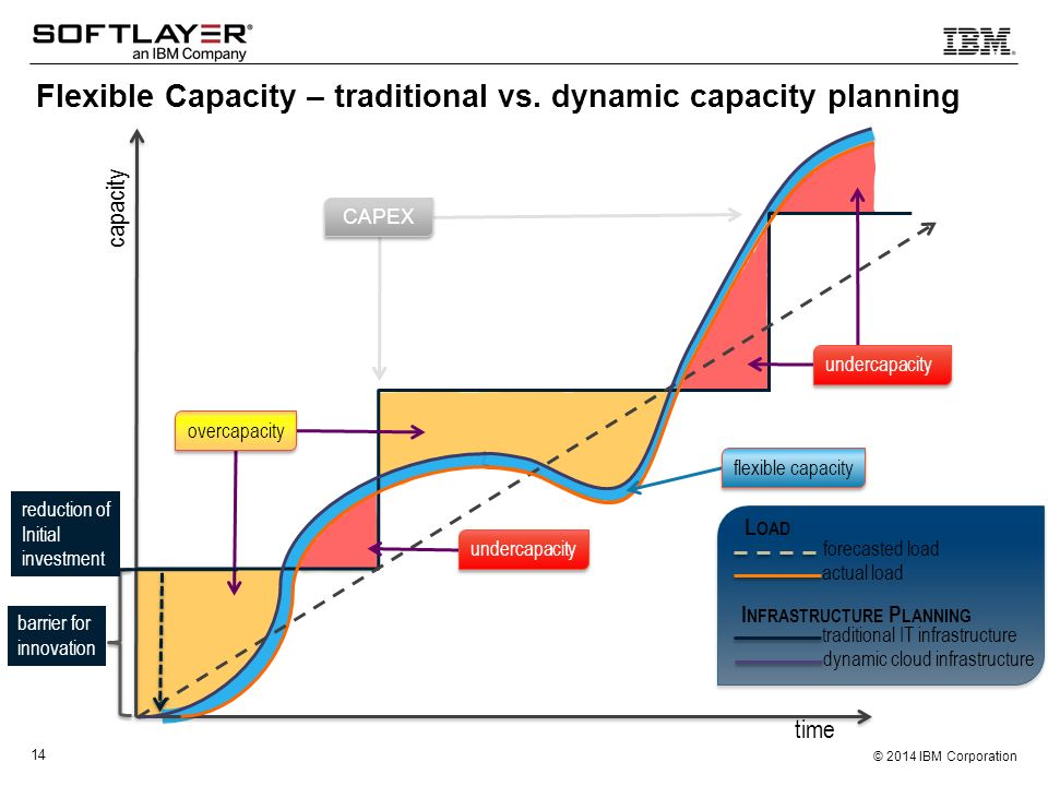 Flexible Capacity – traditional vs. dynamic capacity planning