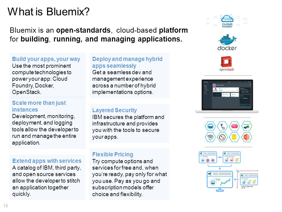 What is Bluemix Bluemix is an open-standards, cloud-based platform for building, running, and managing applications.