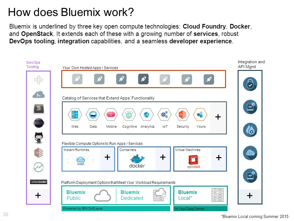 How does Bluemix work