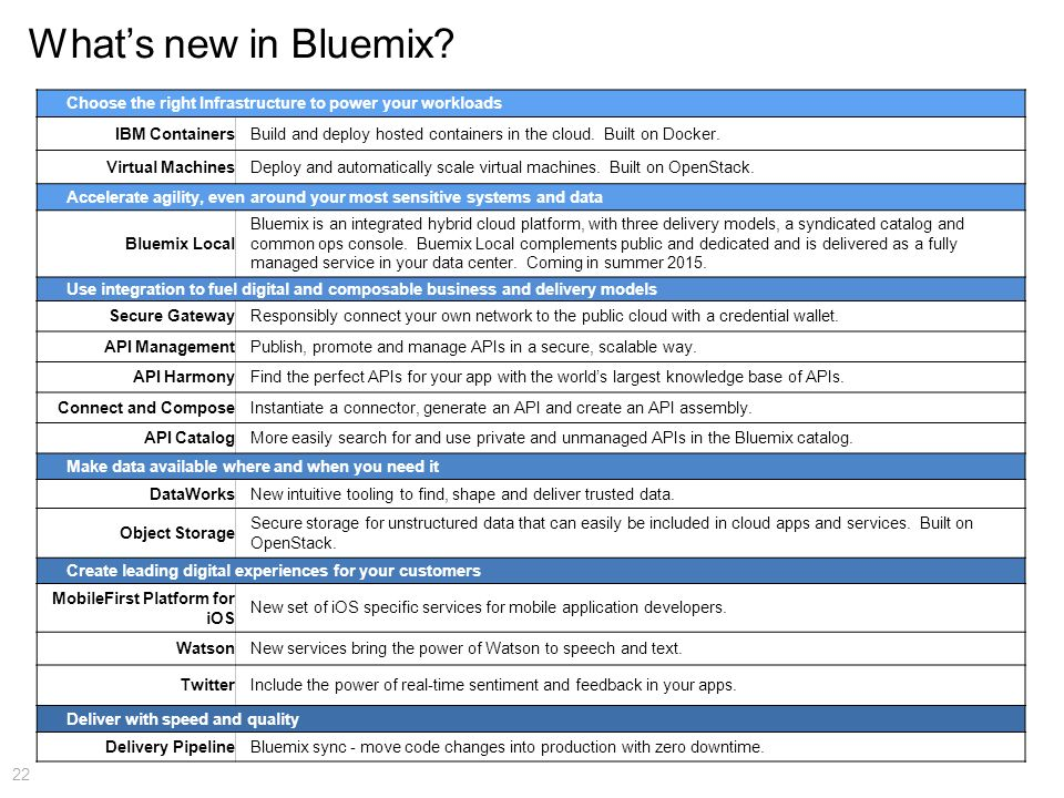 What's new in Bluemix Choose the right Infrastructure to power your workloads. IBM Containers.