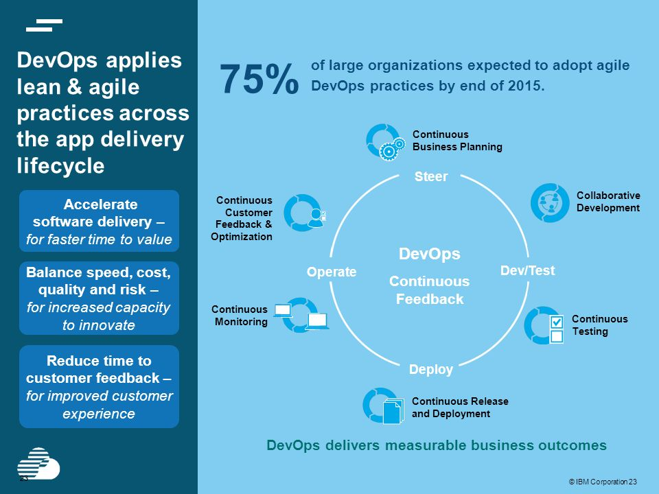 DevOps applies lean & agile practices across the app delivery lifecycle