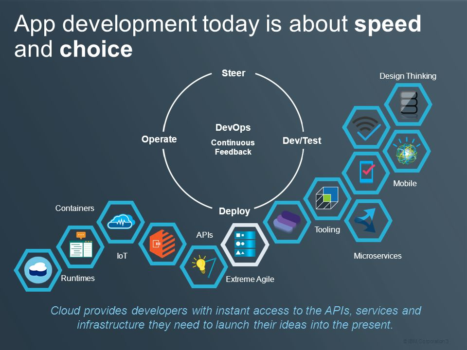 App development today is about speed and choice
